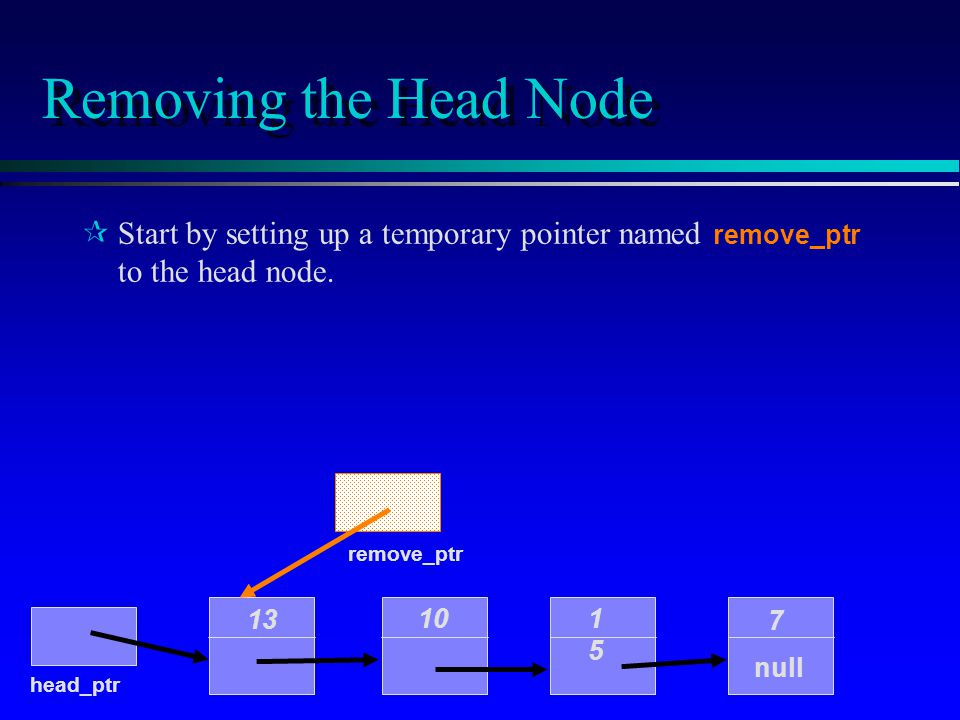 Removing the Head Node 10 1515 7 null head_ptr 13 Start by setting up a temporary pointer named remove_ptr to the head node. remove_ptr