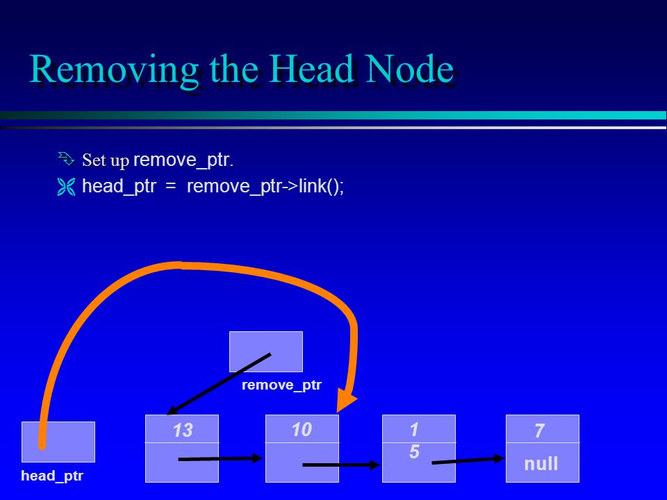 Removing the Head Node 10 1515 7 null head_ptr 13 Set up. Set up remove_ptr. Ëhead_ptr = remove_ptr->link(); remove_ptr