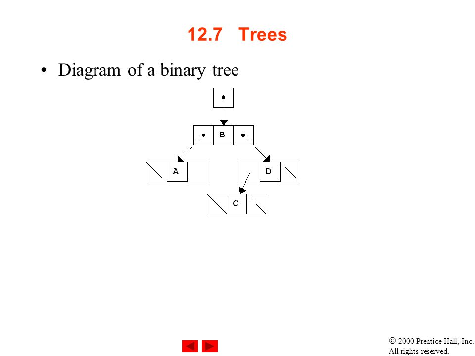 2000 Prentice Hall, Inc. All rights reserved. 12.7 Trees Diagram of a binary tree