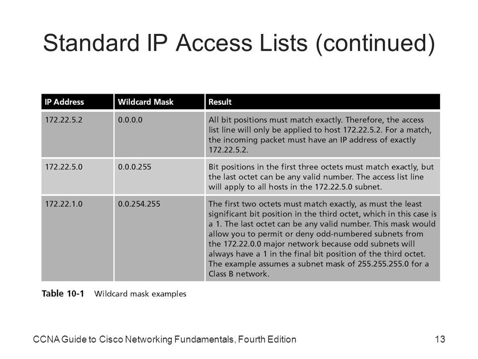 CCNA Guide to Cisco Networking Fundamentals, Fourth Edition13 Standard IP Access Lists (continued)