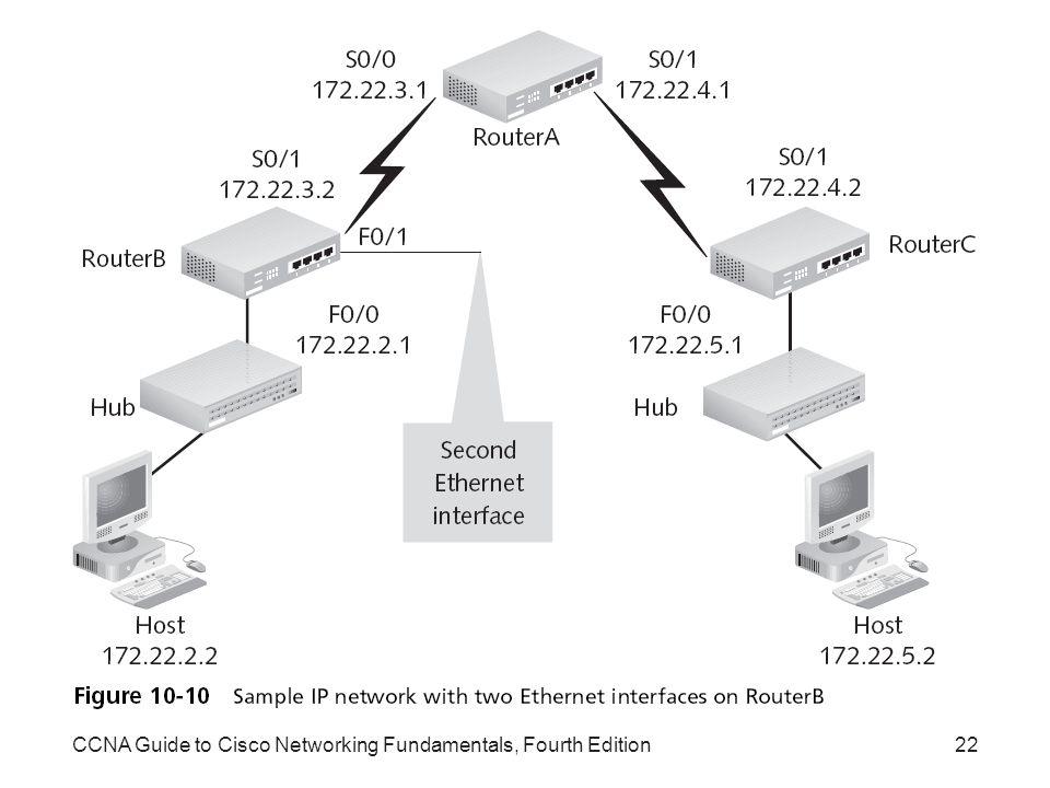 CCNA Guide to Cisco Networking Fundamentals, Fourth Edition22