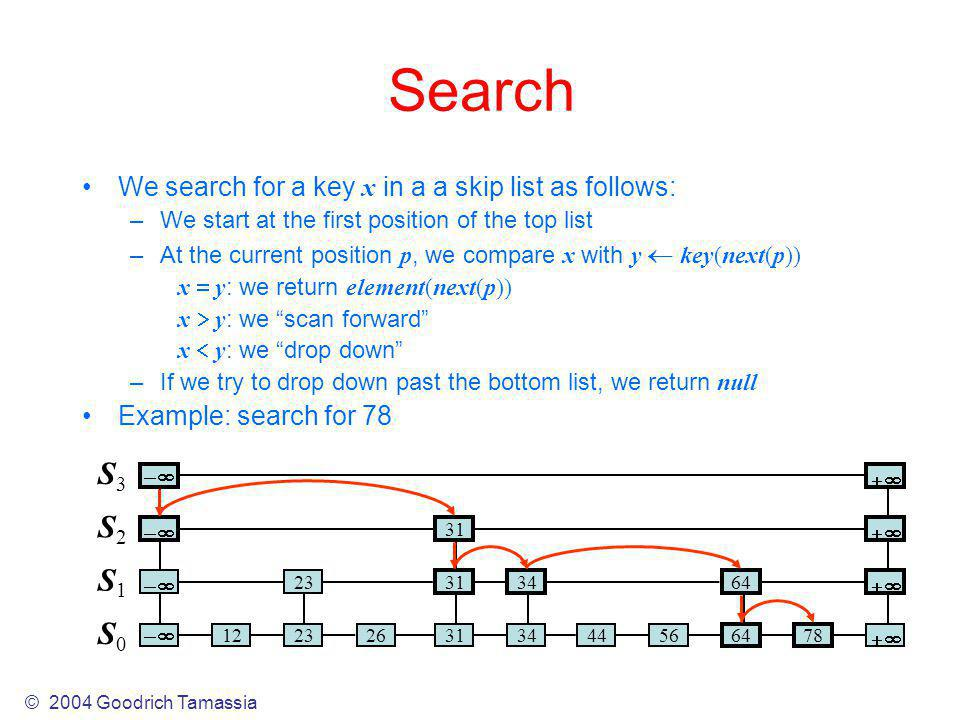 Search We search for a key x in a a skip list as follows: –We start at the first position of the top list –At the current position p, we compare x with y key(next(p)) x y : we return element(next(p)) x y : we scan forward x y : we drop down –If we try to drop down past the bottom list, we return null Example: search for 78 S0S0 S1S1 S2S2 S3S3 31 64 3134 23 56 6478 313444 122326 © 2004 Goodrich Tamassia