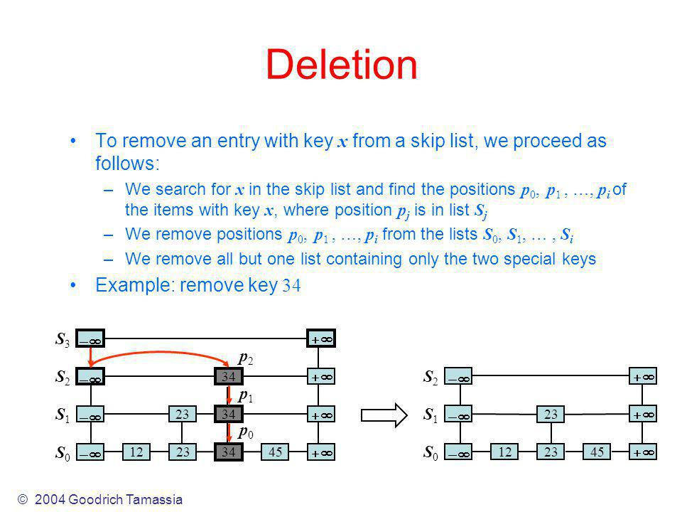 Deletion To remove an entry with key x from a skip list, we proceed as follows: –We search for x in the skip list and find the positions p 0, p 1, …, p i of the items with key x, where position p j is in list S j –We remove positions p 0, p 1, …, p i from the lists S 0, S 1, …, S i –We remove all but one list containing only the two special keys Example: remove key 34 4512 23 S0S0 S1S1 S2S2 S0S0 S1S1 S2S2 S3S3 451223 34 23 34 p0p0 p1p1 p2p2 © 2004 Goodrich Tamassia