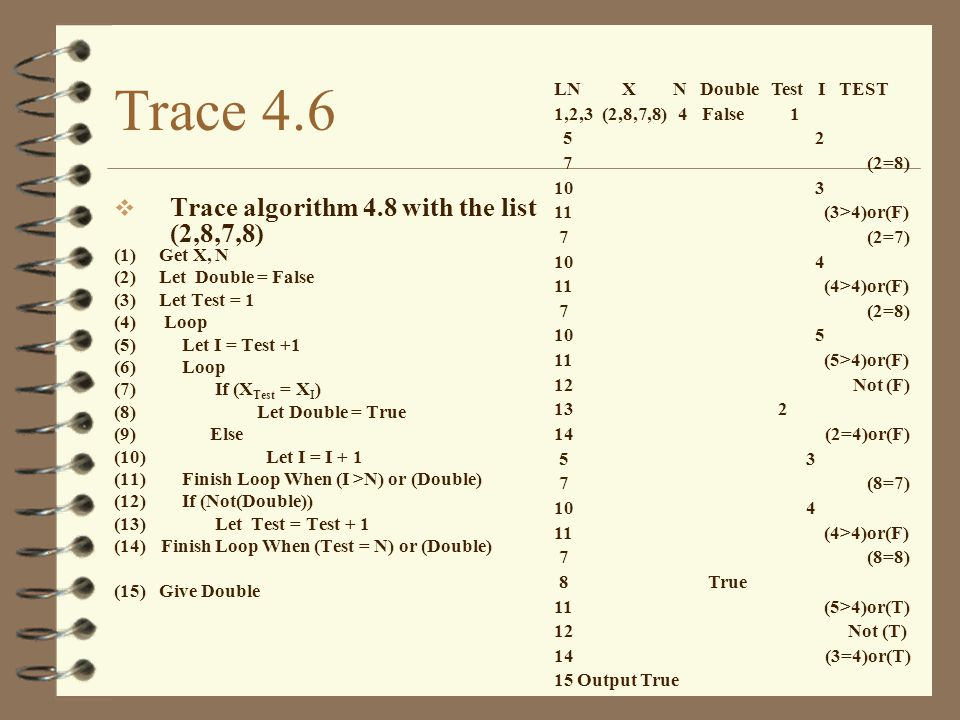 Trace 4.6 Trace algorithm 4.8 with the list (2,8,7,8) (1) Get X, N (2) Let Double = False (3) Let Test = 1 (4) Loop (5) Let I = Test +1 (6) Loop (7) If (X Test = X I ) (8) Let Double = True (9) Else (10) Let I = I + 1 (11) Finish Loop When (I >N) or (Double) (12) If (Not(Double)) (13) Let Test = Test + 1 (14) Finish Loop When (Test = N) or (Double) (15) Give Double LN X N Double Test I TEST 1,2,3 (2,8,7,8) 4 False 1 5 2 7 (2=8) 10 3 11 (3>4)or(F) 7 (2=7) 10 4 11 (4>4)or(F) 7 (2=8) 10 5 11 (5>4)or(F) 12 Not (F) 13 2 14 (2=4)or(F) 5 3 7 (8=7) 10 4 11 (4>4)or(F) 7 (8=8) 8 True 11 (5>4)or(T) 12 Not (T) 14 (3=4)or(T) 15 Output True