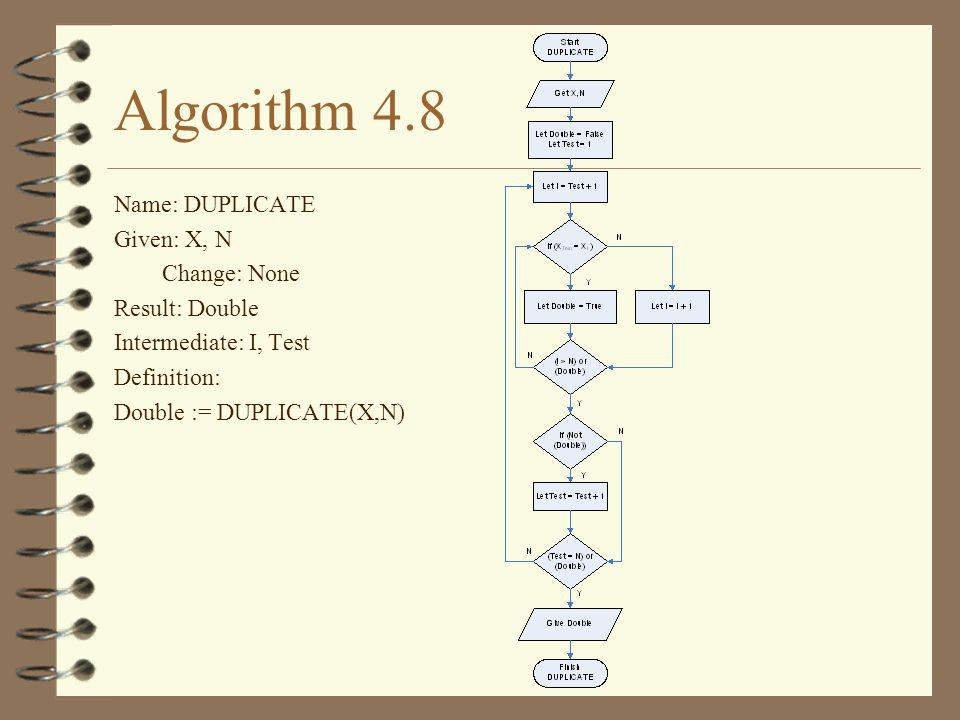 Algorithm 4.8 Name: DUPLICATE Given: X, N Change: None Result: Double Intermediate: I, Test Definition: Double := DUPLICATE(X,N)