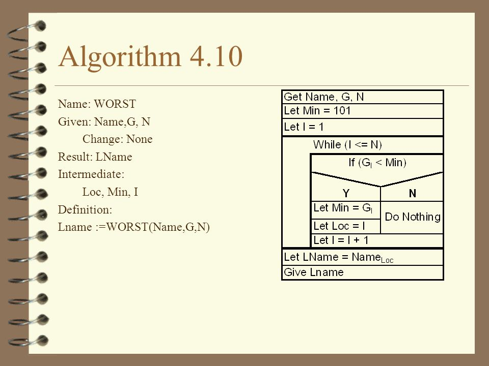 Algorithm 4.10 Name: WORST Given: Name,G, N Change: None Result: LName Intermediate: Loc, Min, I Definition: Lname :=WORST(Name,G,N)
