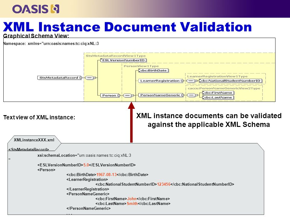 XML Instance Document Validation Namespace: xmlns= urn:oasis:names:tc:ciq:xNL:3 Graphical Schema View: XMLinstanceXXX.xml xsi:schemaLocation= urn:oasis:names:tc:ciq:xNL:3 5.0 1967-08-13 123456 John Smith...