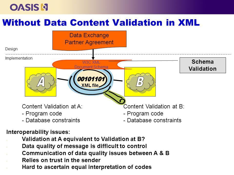 Without Data Content Validation in XML A extends A Content Validation at A:Content Validation at B:- Program code- Database constraints Interoperability issues: - Validation at A equivalent to Validation at B.