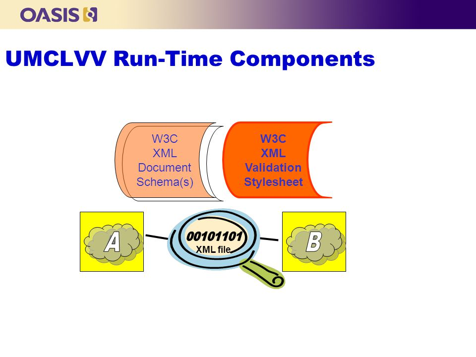 UMCLVV Run-Time Components A extends A W3C XML Validation Stylesheet XML file W3C XML Document Schema(s)