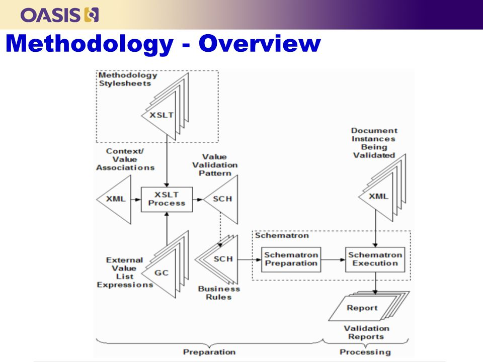 Methodology - Overview