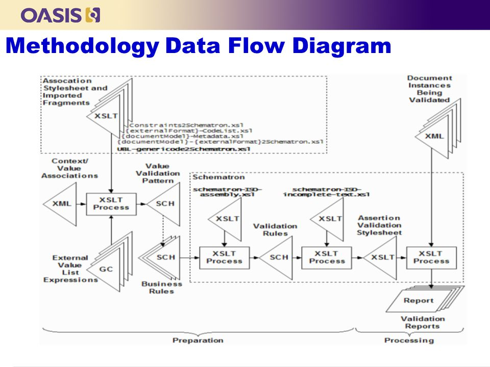 Methodology Data Flow Diagram