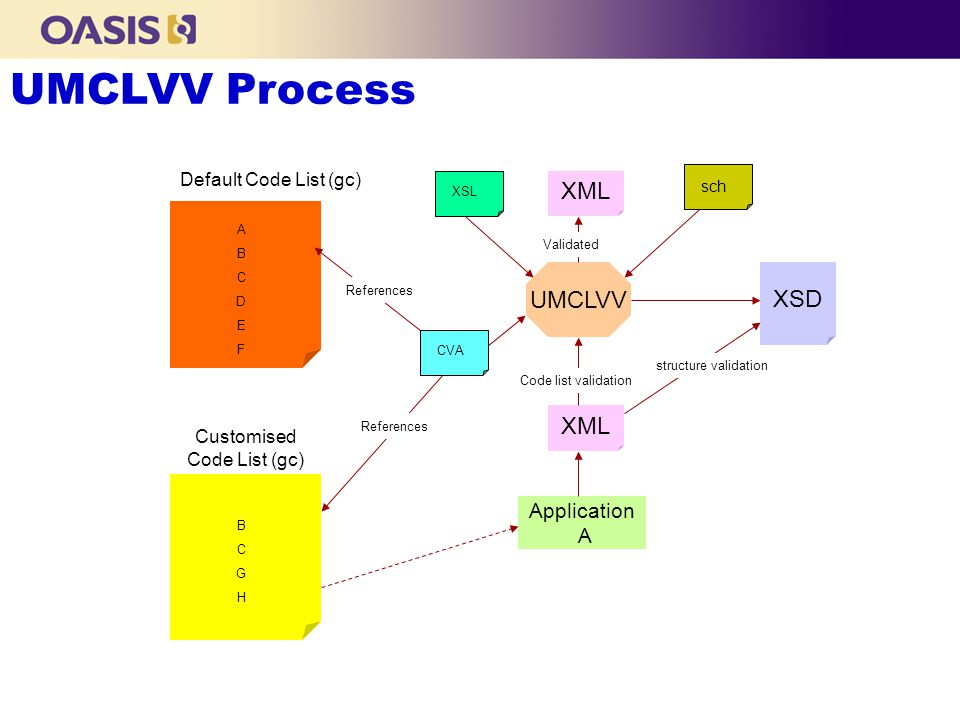 ABCDEFABCDEF Default Code List (gc) XSD UMCLVV XML structure validation Code list validation XML Validated Application A BCGHBCGH Customised Code List (gc) References CVA sch XSL UMCLVV Process