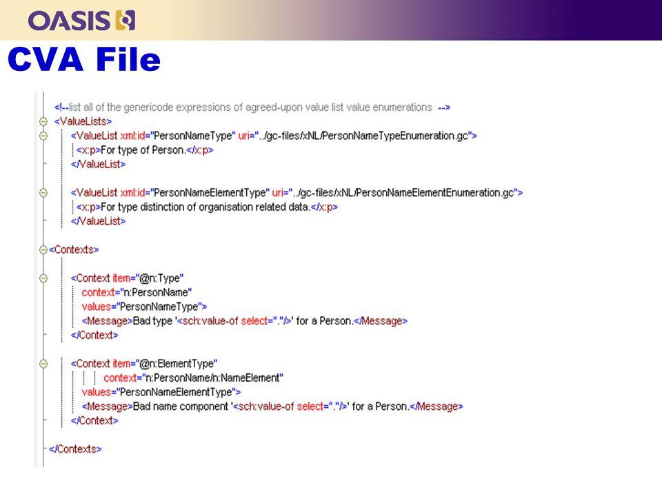 CVA File