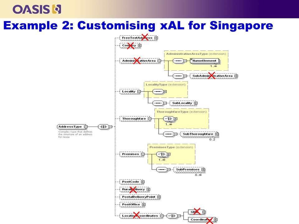 Example 2: Customising xAL for Singapore