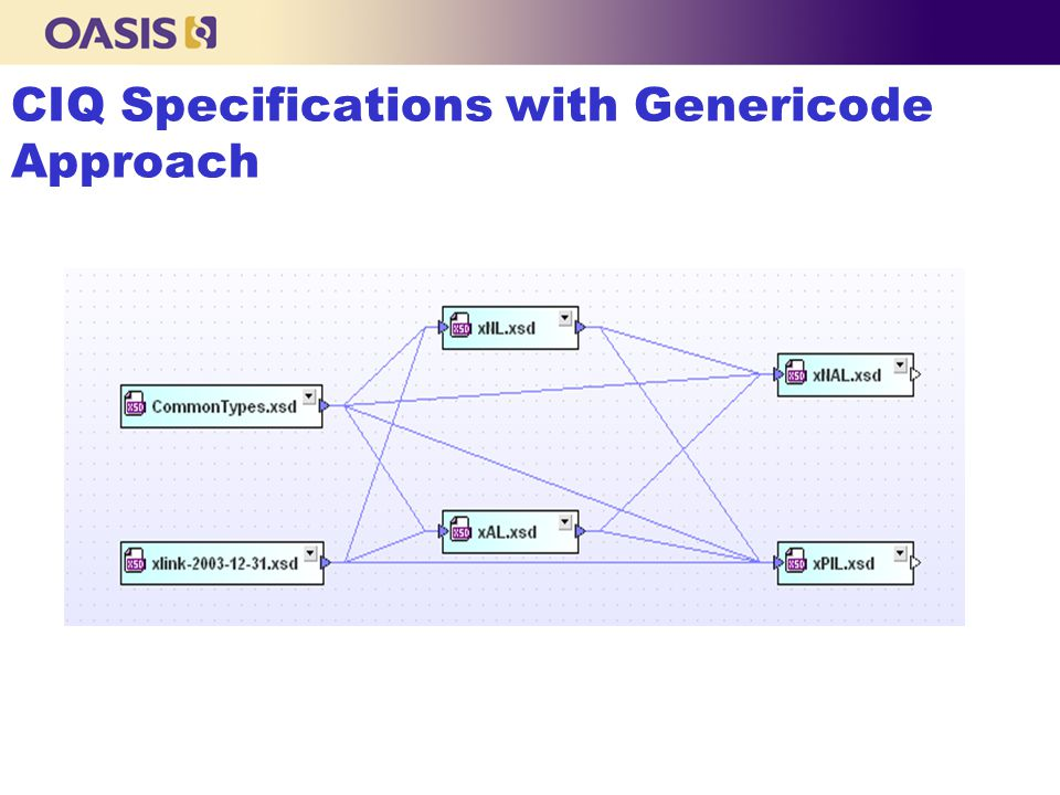 CIQ Specifications with Genericode Approach