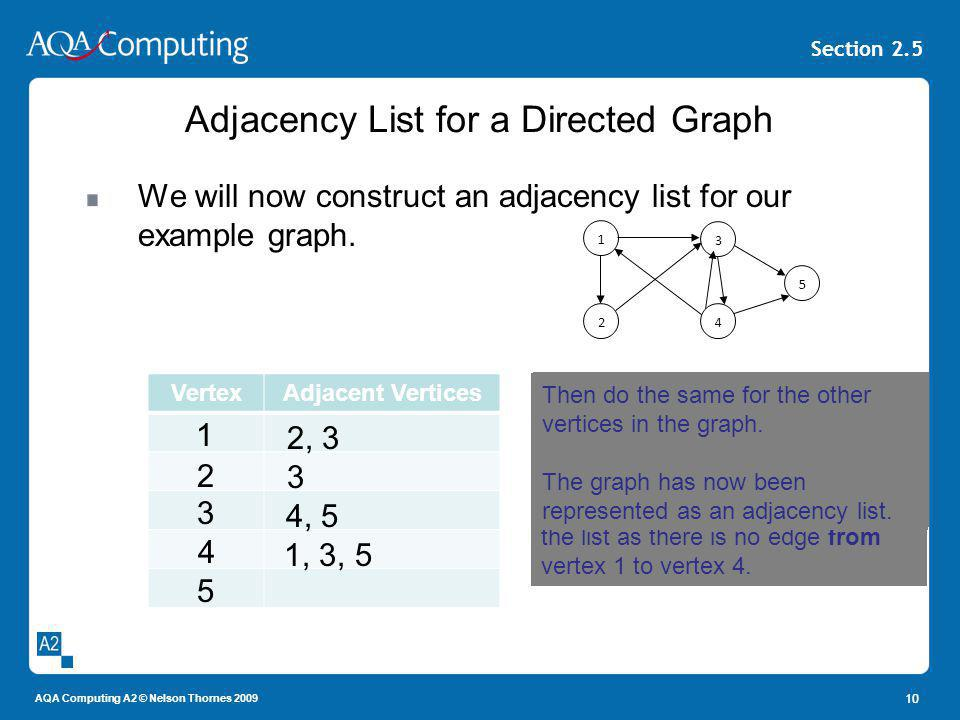 AQA Computing A2 © Nelson Thornes 2009 Section 2.5 Adjacency List for a Directed Graph We will now construct an adjacency list for our example graph.