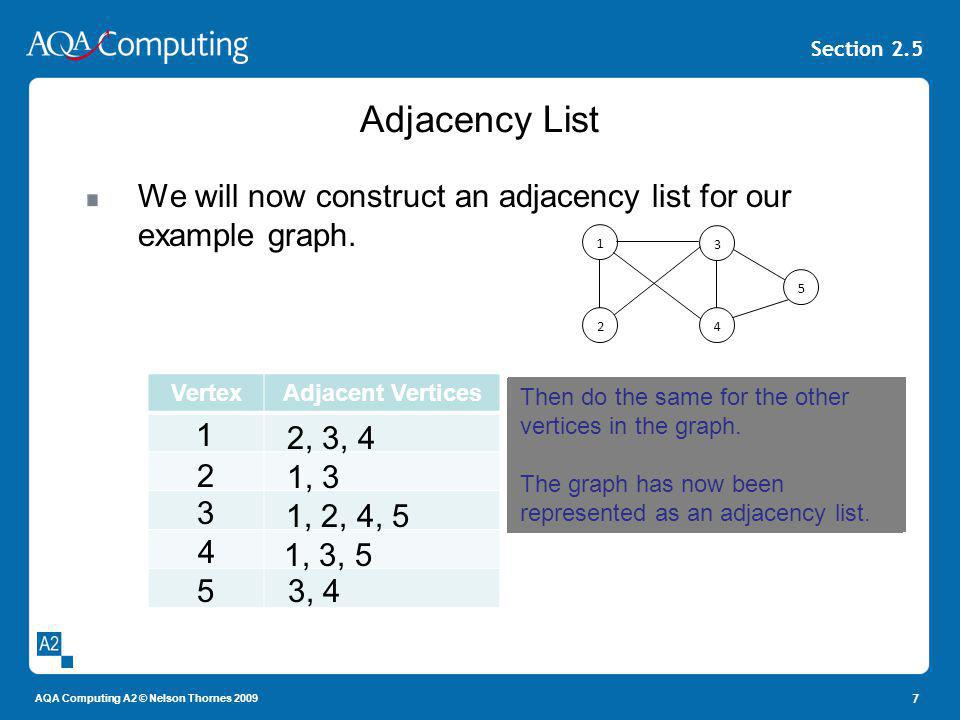 AQA Computing A2 © Nelson Thornes 2009 Section 2.5 Adjacency List We will now construct an adjacency list for our example graph. 7 1 24 3 5 VertexAdja