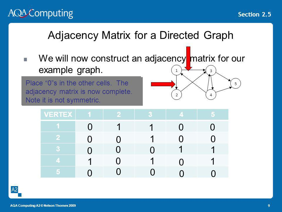 AQA Computing A2 © Nelson Thornes 2009 Section 2.5 Adjacency Matrix for a Directed Graph We will now construct an adjacency matrix for our example gra