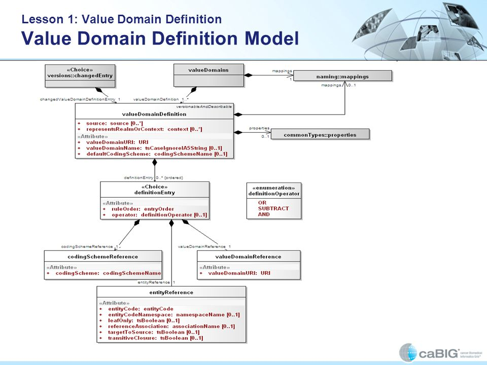 Lesson 1: Value Domain Definition Value Domain Definition Model valueDomains : Collection of Value Domain Definitions mappings : A list of all of the local identifiers and defining URI s that are used in the associated resource changedEntry : A top level versionable entry Properties : A collection of properties valueDomainDefinition : A definition of a given value domain