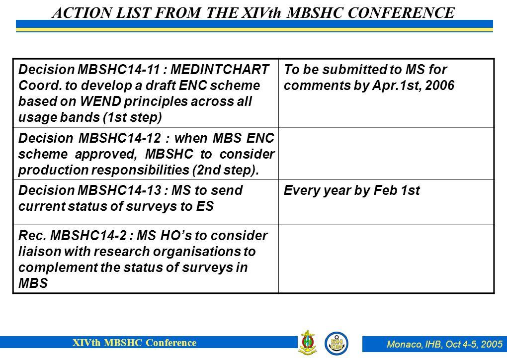 Monaco, IHB, Oct 4-5, 2005 XIVth MBSHC Conference Decision MBSHC14-11 : MEDINTCHART Coord.