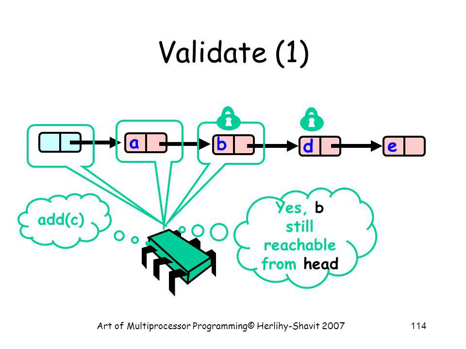 Art of Multiprocessor Programming© Herlihy-Shavit 2007114 Validate (1) b d e a add(c) Yes, b still reachable from head