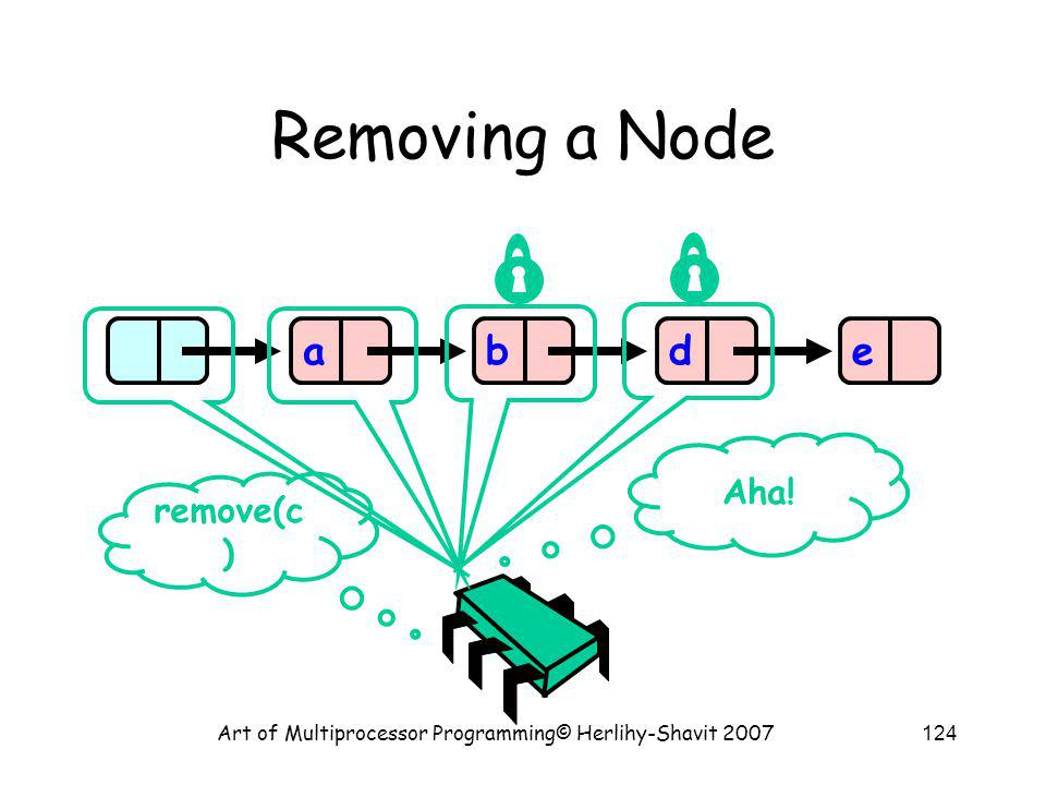 Art of Multiprocessor Programming© Herlihy-Shavit 2007124 Removing a Node abde remove(c ) Aha!