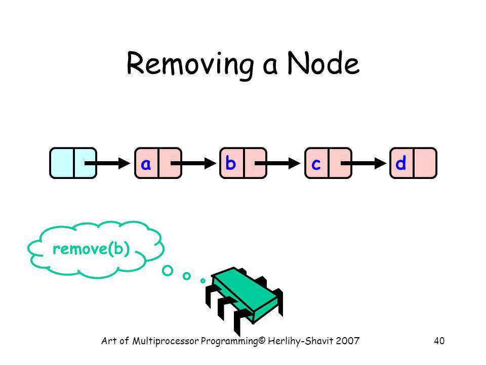 Art of Multiprocessor Programming© Herlihy-Shavit 200740 Removing a Node abcd remove(b)