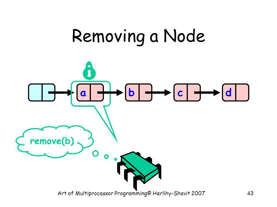 Art of Multiprocessor Programming© Herlihy-Shavit 200743 Removing a Node abcd remove(b)