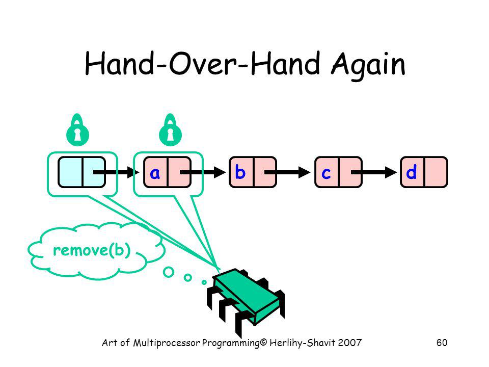 Art of Multiprocessor Programming© Herlihy-Shavit 200760 Hand-Over-Hand Again abcd remove(b)