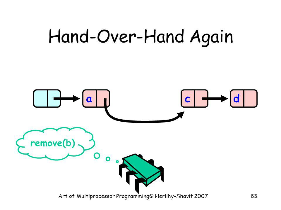 Art of Multiprocessor Programming© Herlihy-Shavit 200763 Hand-Over-Hand Again acd remove(b)