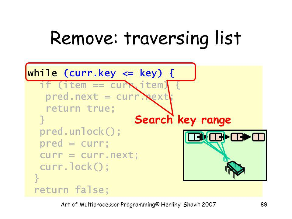 Art of Multiprocessor Programming© Herlihy-Shavit 200789 Remove: traversing list while (curr.key <= key) { if (item == curr.item) { pred.next = curr.next; return true; } pred.unlock(); pred = curr; curr = curr.next; curr.lock(); } return false; Search key range