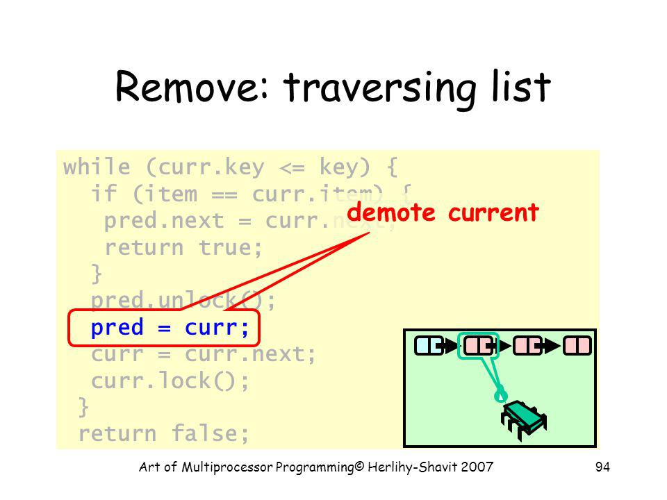 Art of Multiprocessor Programming© Herlihy-Shavit 200794 Remove: traversing list while (curr.key <= key) { if (item == curr.item) { pred.next = curr.n