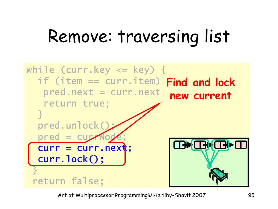 Art of Multiprocessor Programming© Herlihy-Shavit 200795 Remove: traversing list while (curr.key <= key) { if (item == curr.item) { pred.next = curr.next; return true; } pred.unlock(); pred = currNode; curr = curr.next; curr.lock(); } return false; Find and lock new current