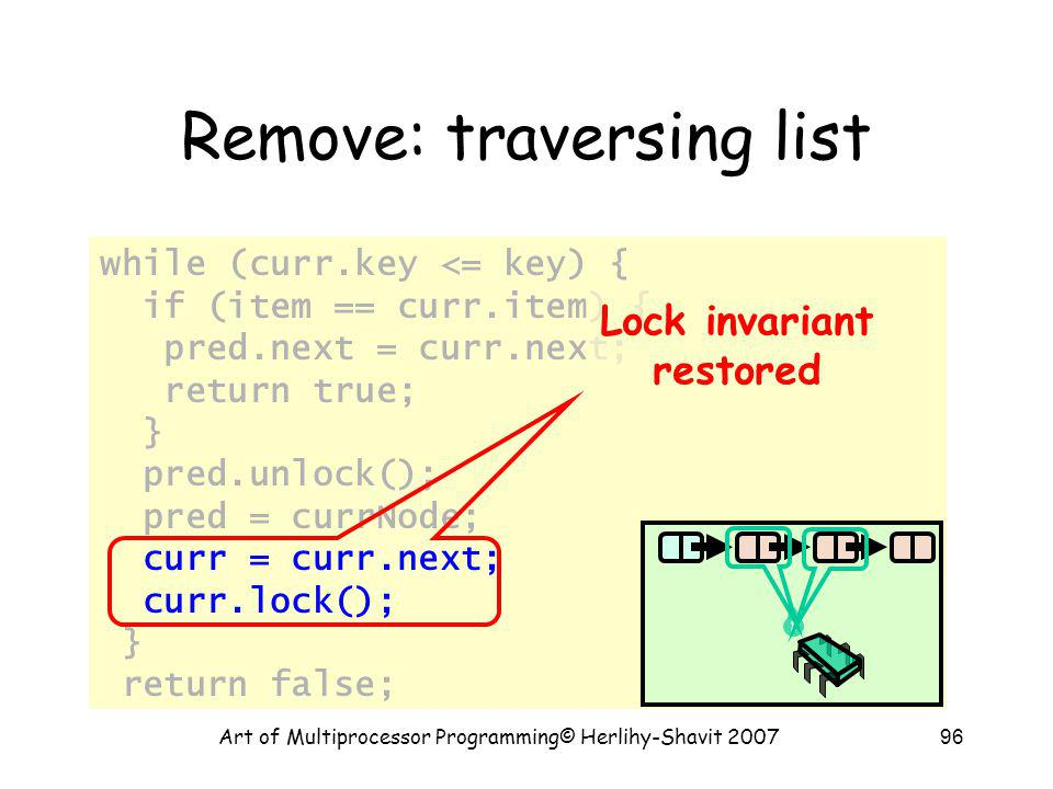 Art of Multiprocessor Programming© Herlihy-Shavit 200796 Remove: traversing list while (curr.key <= key) { if (item == curr.item) { pred.next = curr.n