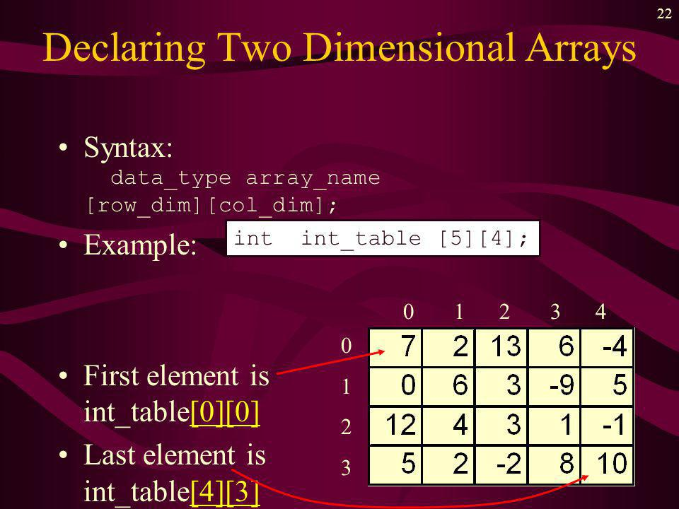 21 Two dimensional Arrays A collection of components –all of the same type –structured in TWO dimensions –each component accessed by a PAIR of indices