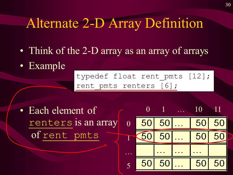 29 Passing 2-D Arrays as Parameters For a 2-D array, declare We are sending the starting address –also how many elements it takes to jump us to the next row –that is -- the number of columns Note that this could be for an array for ANY number of rows, but exactly 4 columns As with 1-D, we also send another parameter for the function as a limiting value void whatever ( float num_table [ ][4], int num_rows);