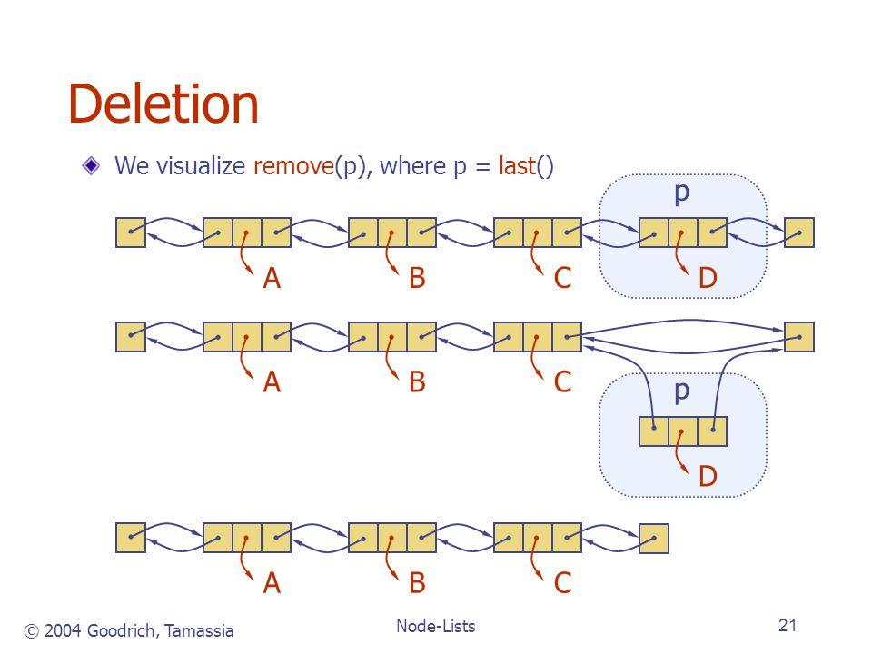 © 2004 Goodrich, Tamassia Node-Lists21 Deletion We visualize remove(p), where p = last() ABCD p ABC D p ABC