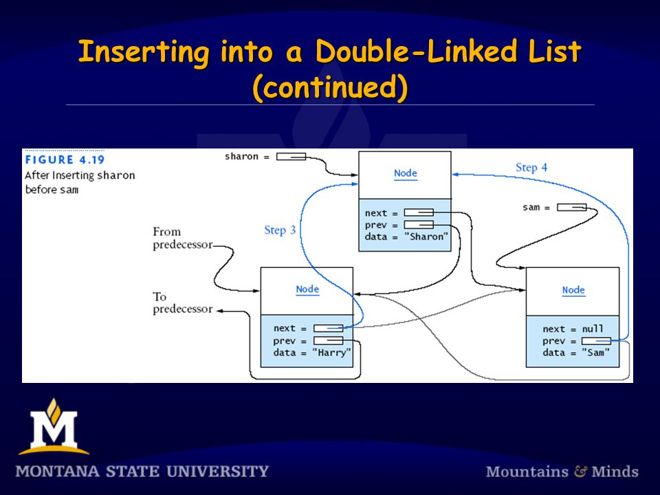 Inserting into a Double-Linked List (continued)