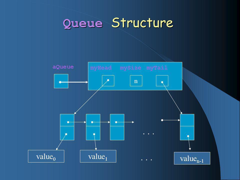Queue Structure myHead mySize myTail n aQueue... value 0 value 1 value n-1