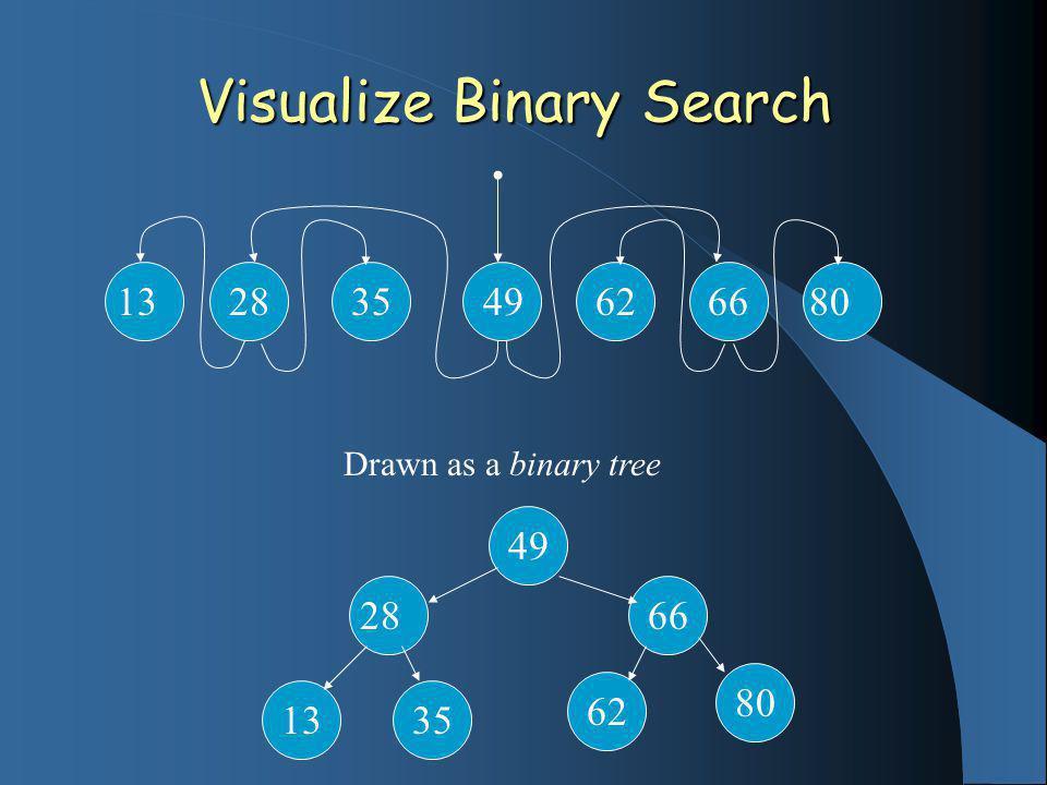 Visualize Binary Search 13 28 35 49 62 66 80 Drawn as a binary tree 49 28 1335 66 62 80