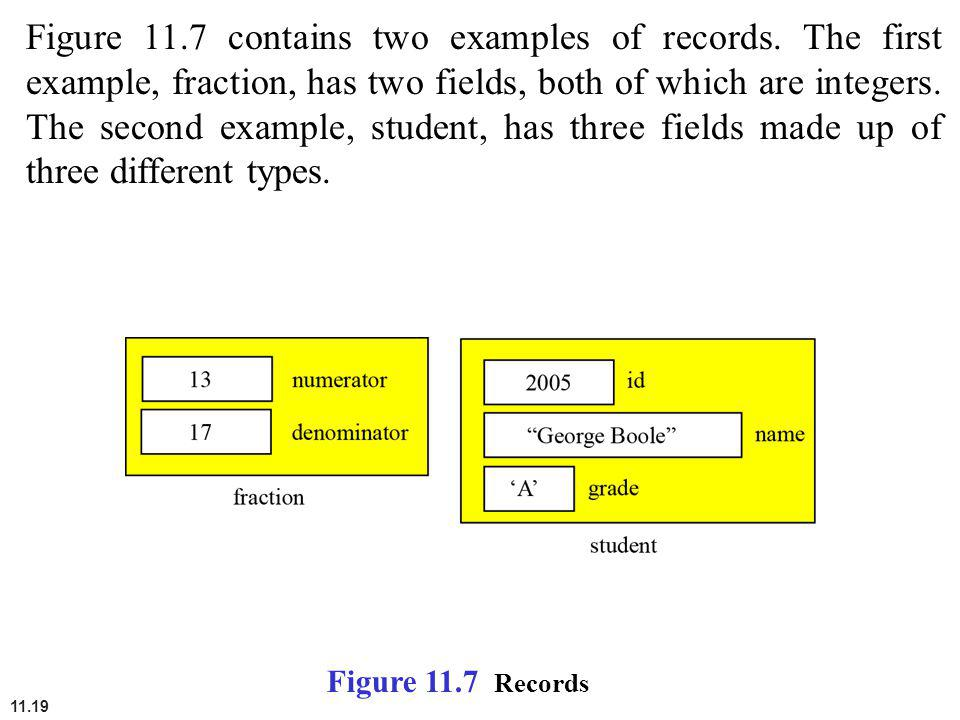 11.19 Figure 11.7 contains two examples of records. The first example, fraction, has two fields, both of which are integers. The second example, stude
