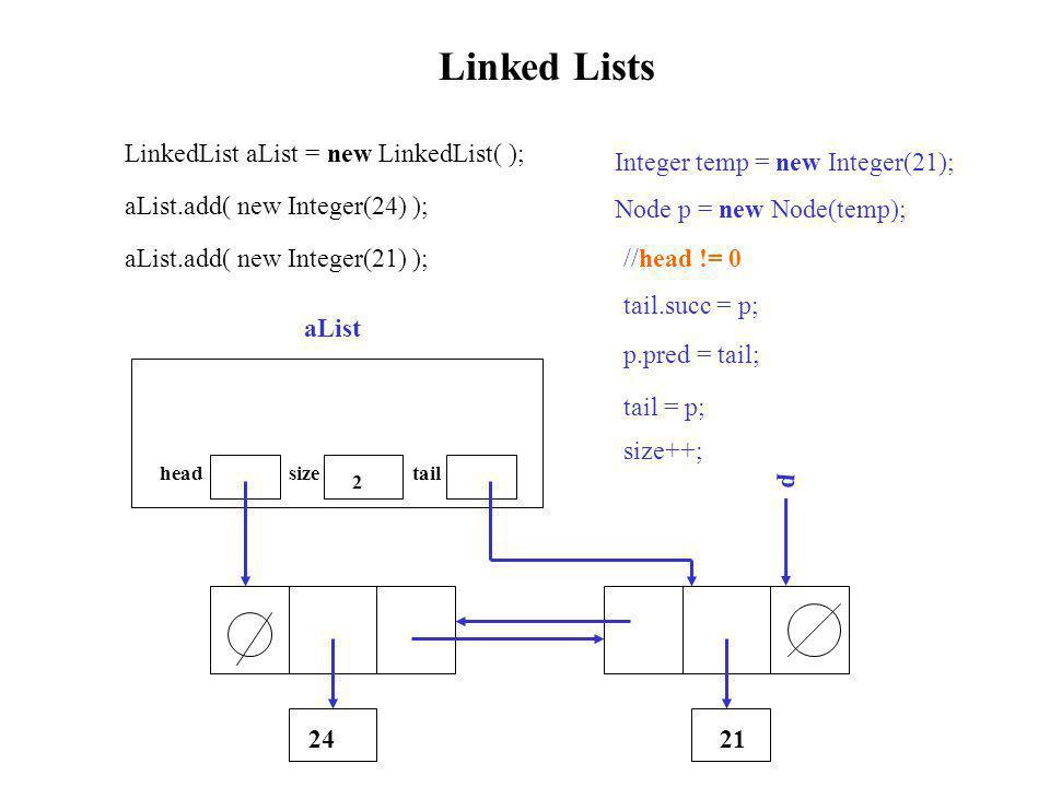Linked Lists LinkedList aList = new LinkedList( ); head size tail aList 0 aList.add( new Integer(24) ); 24 Integer temp = new Integer(24); Node p = new Node (temp); p if (head == 0) head = p; tail = p; size++; 1 aList.add( new Integer(21) ); Integer temp = new Integer(21); Node p = new Node(temp); p 21 //head != 0 tail.succ = p; p.pred = tail; tail = p; size++; 2