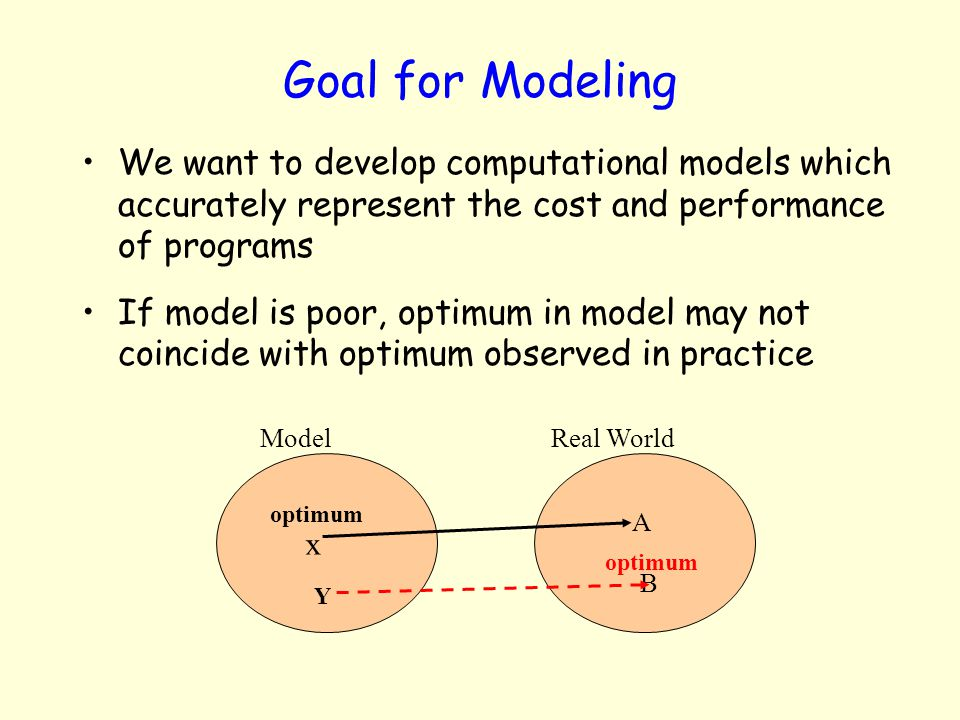 Goal for Modeling We want to develop computational models which accurately represent the cost and performance of programs If model is poor, optimum in