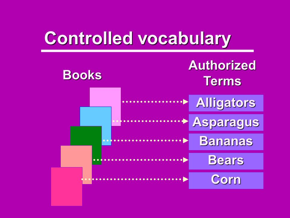 Pre-Coordinate Indexing (2) Older; associated with booksOlder; associated with books Associated with card catalogsAssociated with card catalogs Usually referred to as subject headingsUsually referred to as subject headings Examples:Examples: –Children as air pilots –Humor in education