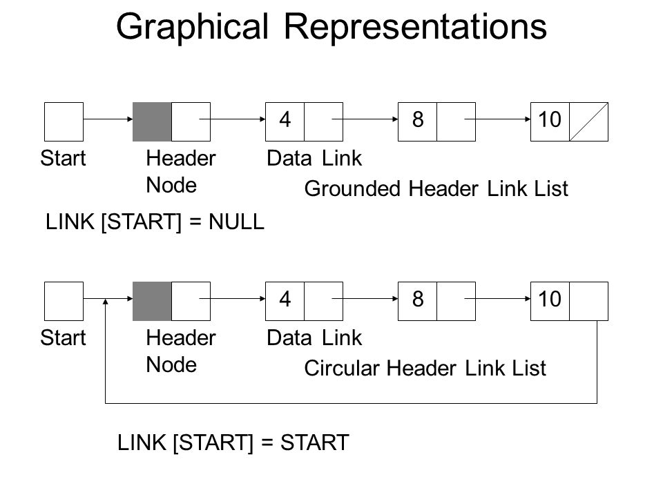 Graphical Representations StartDataLink 4810 Grounded Header Link List Header Node StartDataLink 4810 Circular Header Link List Header Node LINK [STAR