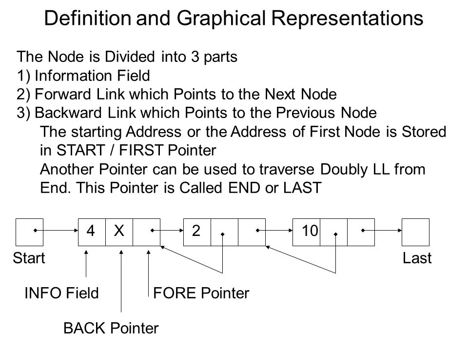 Definition and Graphical Representations Start 4 The Node is Divided into 3 parts 1) Information Field 2) Forward Link which Points to the Next Node 3