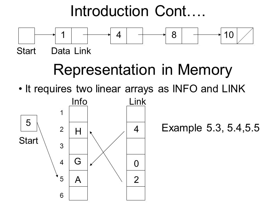 Introduction Cont…. StartDataLink 14810 Representation in Memory It requires two linear arrays as INFO and LINK Start InfoLink 123456123456 5 2 4 0 A