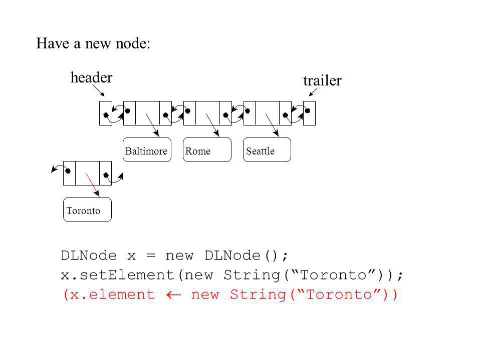 DLNode x = new DLNode(); x.setElement(new String(Toronto)); (x.element new String(Toronto)) Have a new node: header RomeSeattle trailer Baltimore Toronto
