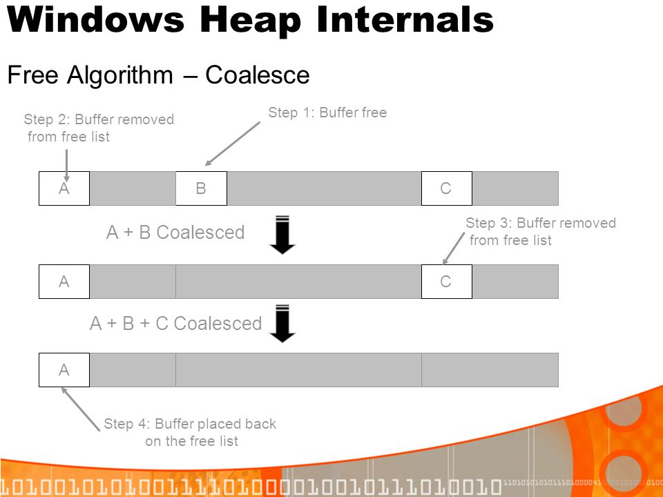 Windows Heap Internals Free Algorithm – Coalesce BAC AC A A + B Coalesced Step 2: Buffer removed from free list Step 3: Buffer removed from free list