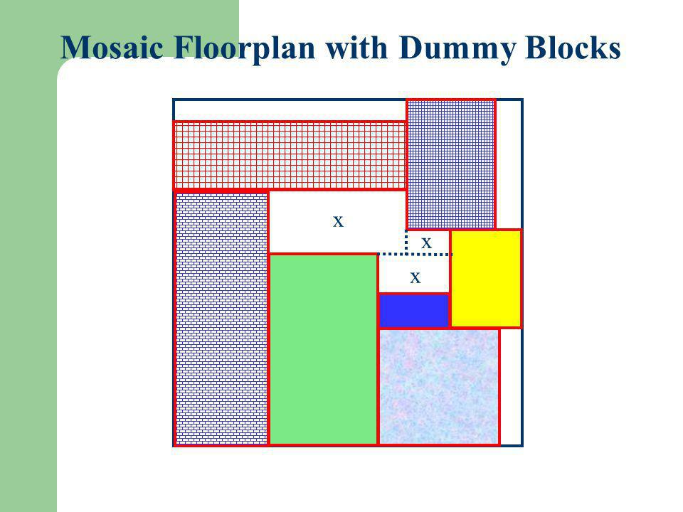 Bounded-Sliceline Grid (BSG) Bounded-Sliceline Grid (BSG): n x n grids BSG covers general floorplan x1x1 x2x2 x3x3 x5x5 x4x4 a d c b Thus, mosaic floorplan with n 2 dummy blocks covers general floorplan